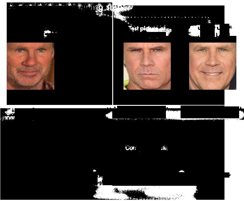 آموزش سه گانه تشخیص چهره