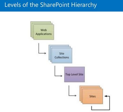 مراحل ارث بری در Sharepoint