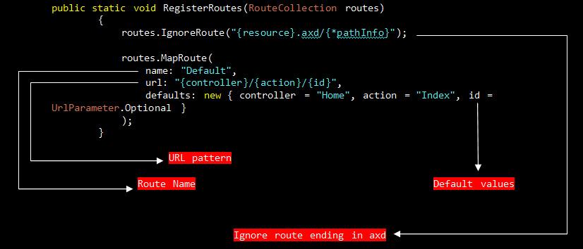 mvc-routConfig مسیریابی در asp.net