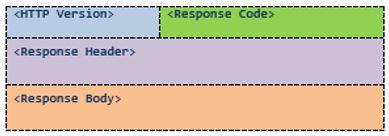 restful قالب پاسخ HTTP