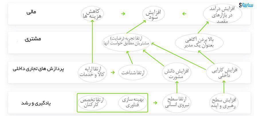 strategic map نقشه استراتژیک