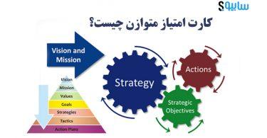 مدیریت استراتژیک کارت امتیاز متوازن